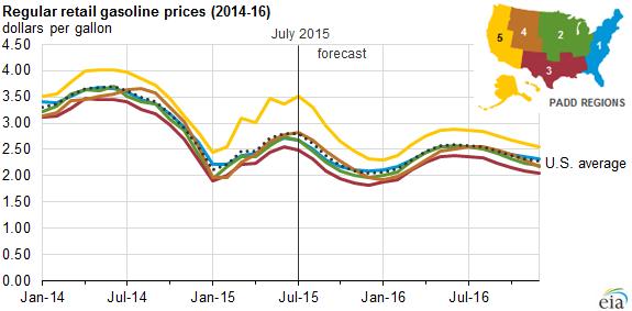 Oil Forecast 2016 EIA