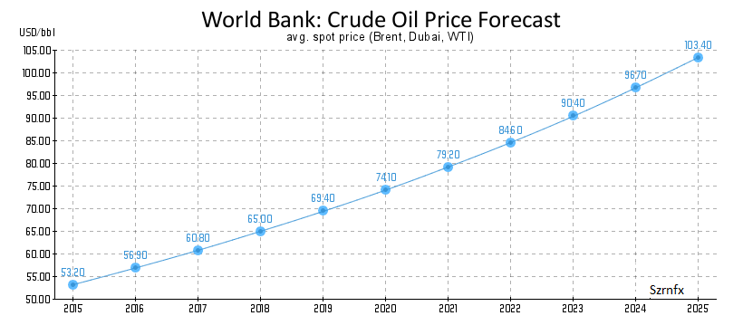 world-bank-crude-oil-price-forecast